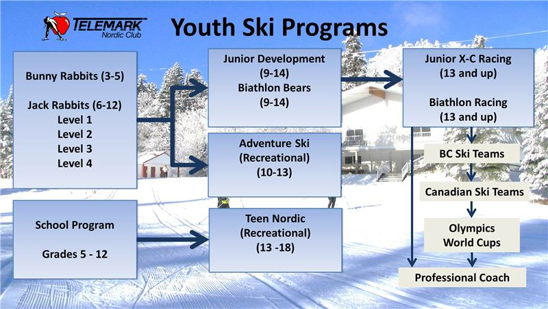 Telemark Youth Ski Programs Flowchart