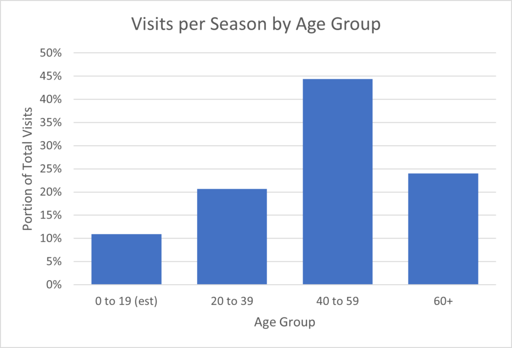 Telemark Useage by Age Group